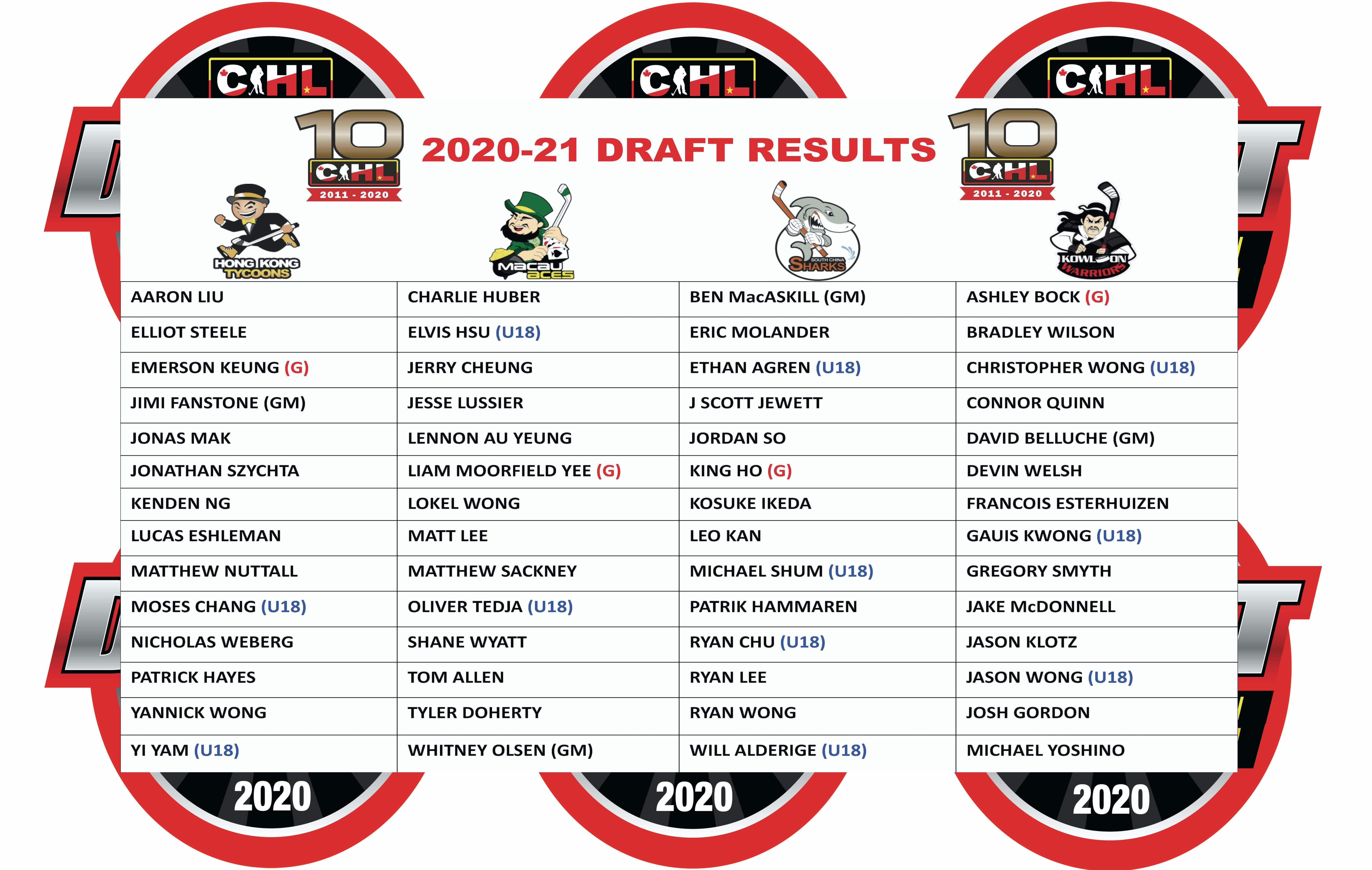CIHL 2020-2021 Draft results!